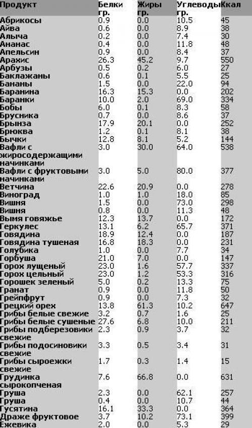 Таблица БЖУ (белки - жиры - углеводы) продуктов в алфавитном порядке.