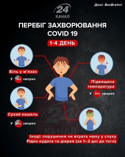 Как протекает коронавирус у человека по дням. Как протекает коронавирус у человека и как меняются симптомы в течении болезни: инфографика
