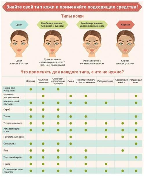 Чем увлажнять кожу лица в домашних условиях. Основные этапы увлажнения кожи в зависимости от типа